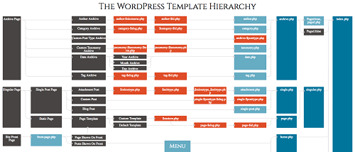 Template Hierarchy of WordPress